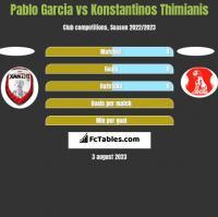 Pablo Garcia vs Konstantinos Thimianis h2h player stats