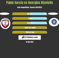 Pablo Garcia vs Georgios Ntaviotis h2h player stats