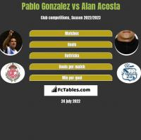 Pablo Gonzalez vs Alan Acosta h2h player stats