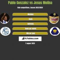 Pablo Gonzalez vs Jesus Molina h2h player stats