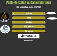 Pablo Gonzalez vs Daniel Martinez h2h player stats