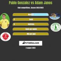 Pablo Gonzalez vs Adam Janos h2h player stats