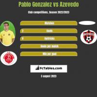 Pablo Gonzalez vs Azevedo h2h player stats