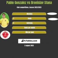 Pablo Gonzalez vs Bronislav Stana h2h player stats