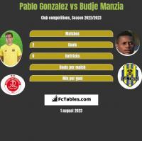 Pablo Gonzalez vs Budje Manzia h2h player stats