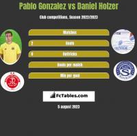 Pablo Gonzalez vs Daniel Holzer h2h player stats