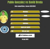 Pablo Gonzalez vs David Breda h2h player stats