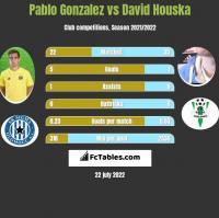 Pablo Gonzalez vs David Houska h2h player stats