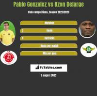 Pablo Gonzalez vs Dzon Delarge h2h player stats