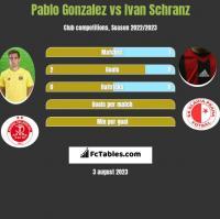 Pablo Gonzalez vs Ivan Schranz h2h player stats