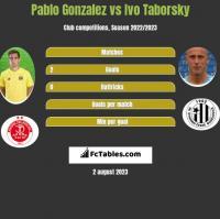 Pablo Gonzalez vs Ivo Taborsky h2h player stats