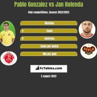 Pablo Gonzalez vs Jan Holenda h2h player stats