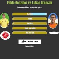 Pablo Gonzalez vs Lukas Gressak h2h player stats