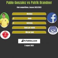 Pablo Gonzalez vs Patrik Brandner h2h player stats