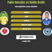 Pablo Gonzalez vs Radim Breite h2h player stats