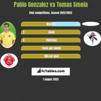 Pablo Gonzalez vs Tomas Smola h2h player stats