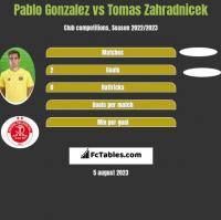 Pablo Gonzalez vs Tomas Zahradnicek h2h player stats