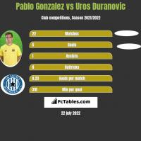 Pablo Gonzalez vs Uros Duranovic h2h player stats