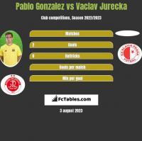 Pablo Gonzalez vs Vaclav Jurecka h2h player stats