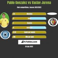 Pablo Gonzalez vs Vaclav Jurena h2h player stats