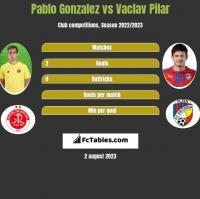 Pablo Gonzalez vs Vaclav Pilar h2h player stats