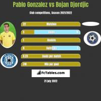 Pablo Gonzalez vs Bojan Djordjic h2h player stats