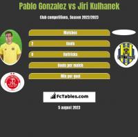 Pablo Gonzalez vs Jiri Kulhanek h2h player stats