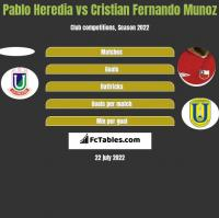 Pablo Heredia vs Cristian Fernando Munoz h2h player stats