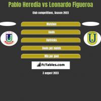 Pablo Heredia vs Leonardo Figueroa h2h player stats