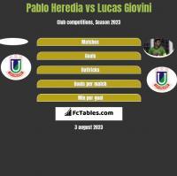 Pablo Heredia vs Lucas Giovini h2h player stats