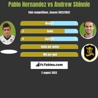 Pablo Hernandez vs Andrew Shinnie h2h player stats