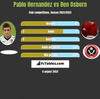 Pablo Hernandez vs Ben Osborn h2h player stats
