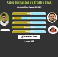 Pablo Hernandez vs Bradley Dack h2h player stats