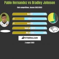 Pablo Hernandez vs Bradley Johnson h2h player stats