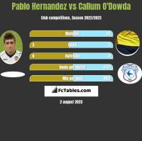 Pablo Hernandez vs Callum O'Dowda h2h player stats