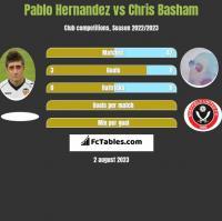 Pablo Hernandez vs Chris Basham h2h player stats