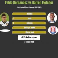 Pablo Hernandez vs Darren Fletcher h2h player stats