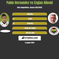 Pablo Hernandez vs Ezgjan Alioski h2h player stats