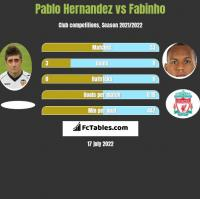 Pablo Hernandez vs Fabinho h2h player stats