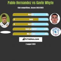 Pablo Hernandez vs Gavin Whyte h2h player stats