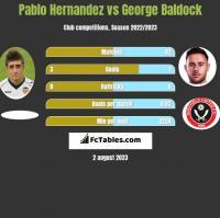 Pablo Hernandez vs George Baldock h2h player stats