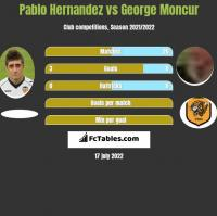 Pablo Hernandez vs George Moncur h2h player stats