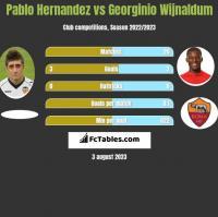 Pablo Hernandez vs Georginio Wijnaldum h2h player stats
