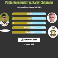 Pablo Hernandez vs Harry Chapman h2h player stats