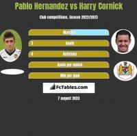 Pablo Hernandez vs Harry Cornick h2h player stats