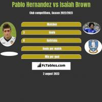 Pablo Hernandez vs Isaiah Brown h2h player stats