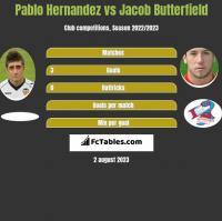 Pablo Hernandez vs Jacob Butterfield h2h player stats