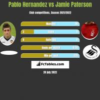 Pablo Hernandez vs Jamie Paterson h2h player stats