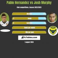 Pablo Hernandez vs Josh Murphy h2h player stats