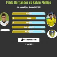 Pablo Hernandez vs Kalvin Phillips h2h player stats